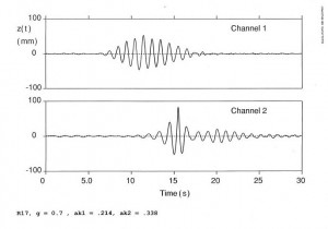"""Figure 1. Wave height measured at two points in a wave tank. The upper graph, """"Channel 1"""", shows a wave group 4.4m from the hydraulically controlled paddle which generated it. The lower graph, """"Channel 2"""", shows the same group 30m further down the tank. The wave group appears to have split into two solitons."""